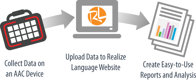 How Realize Language Works
